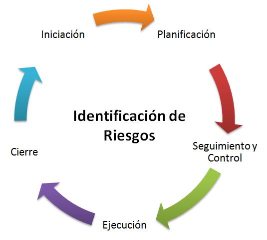 identificacic3b3n-de-riesgos
